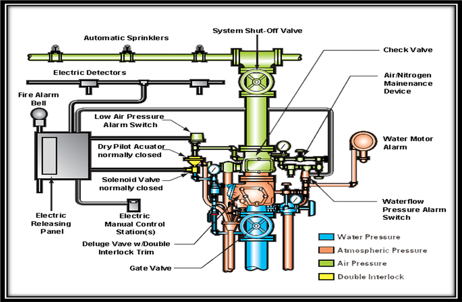Ansul System Wiring Diagram Awesome Ansul Wiring Diagrams as well Protection Fire Alarm System in addition 81njn Jason  mon Wire Normally Open Normally Closed besides  likewise 48. on fire suppression system wiring diagram
