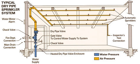 Guideline For The basics Of Fire Sprinkler System